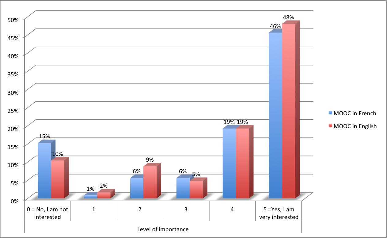 Besoin de formation en MOOC